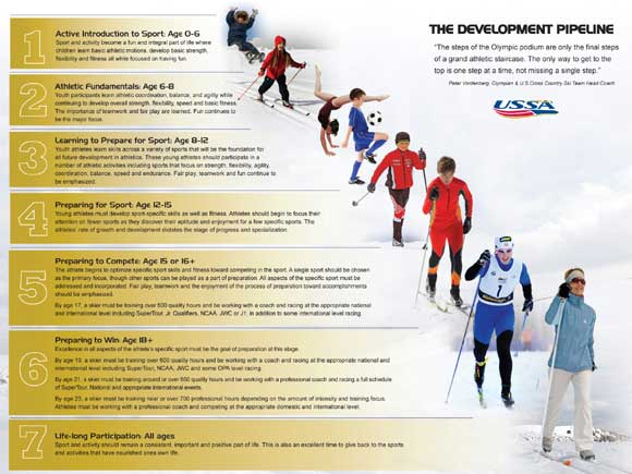 USSA Athlete Development Pipeline