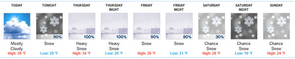 Forecast for Lakes of the North xc ski race