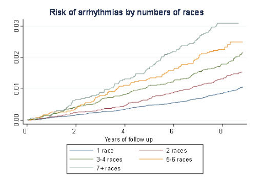 Risk of arrhythmias by number of cross country ski races