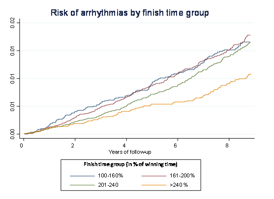 Risk of arrhythmias by finish time group in cross country ski races