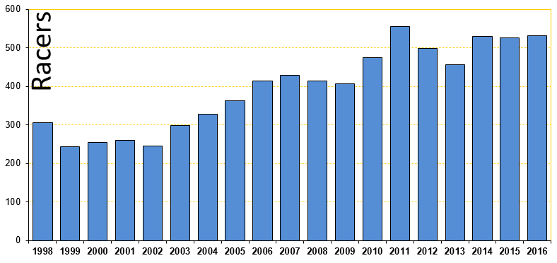 Michigan Cup skiers by year, from 1998 through 2016