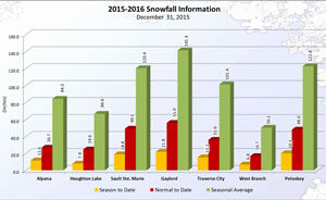 Below normal snow marks the end of 2015