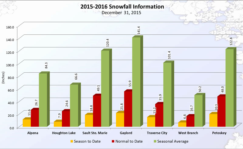 Winter 2015-2016 snowfall to date, Dec 31, 2015