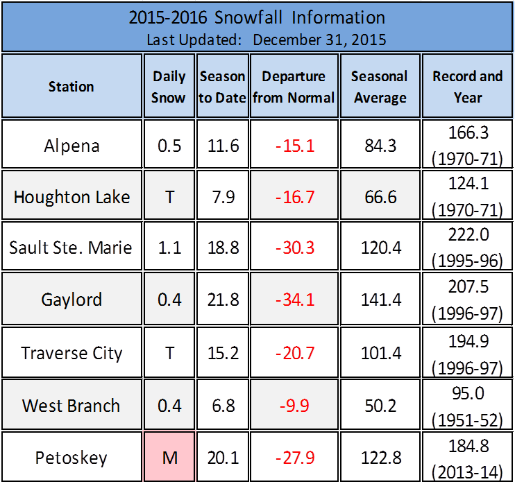2015-2106 winter snowfall to date